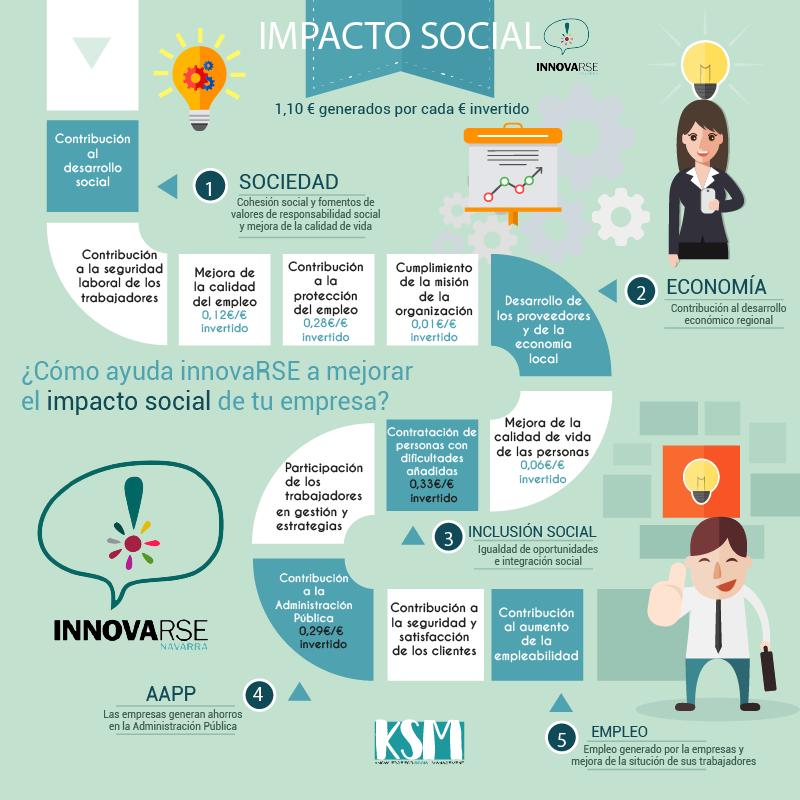 programa-innovarse-navarra